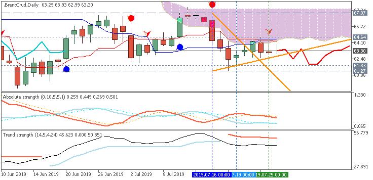 Brent Crude Oil daily Ichimoku chart