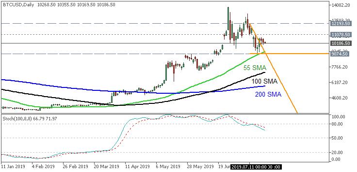 Bitcoin/USD daily chart by Metatrader 5