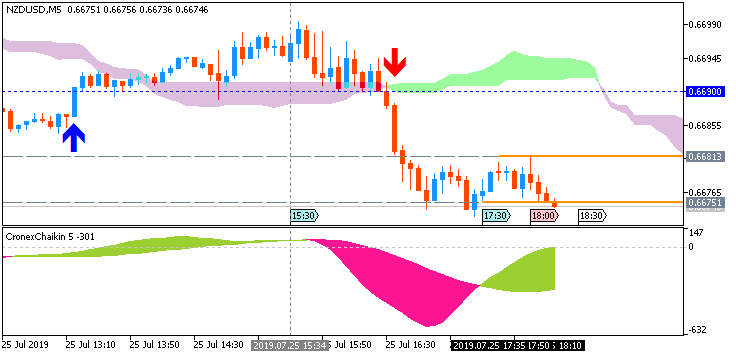 NZD/USD: range price movement by United States  Core Durable Goods Orders news events
