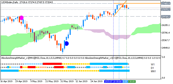 Dow Jones Industrial Average chart by Metatrader 5