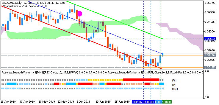 USD/CAD daily Ichimoku AscTrend chart by Metatrader 5