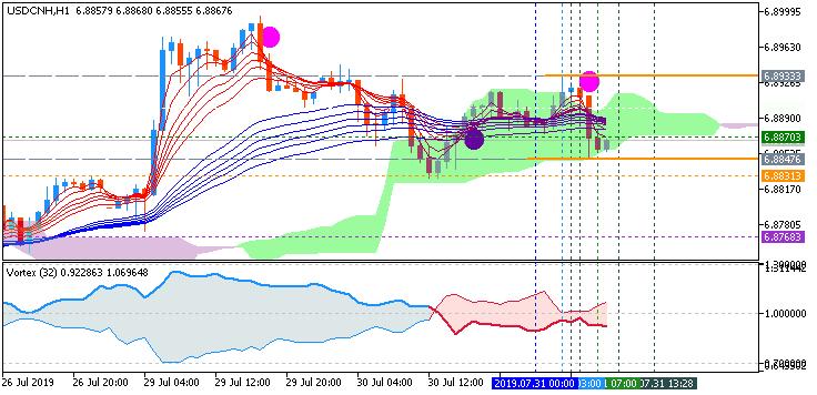 USD/CNH chart by Metatrader 5