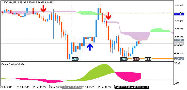 USD/CNH: range price movement by United States  Core Durable Goods Orders news events