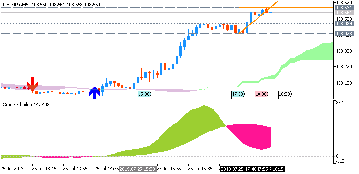 USD/JPY: range price movement by United States  Core Durable Goods Orders news events