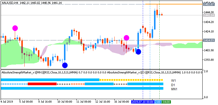 XAU/USD Ichimoku MTF chart by Metatrader 5