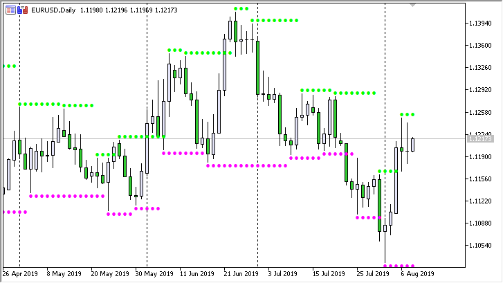 Resistance and Support 2 - indicator for MetaTrader 5
