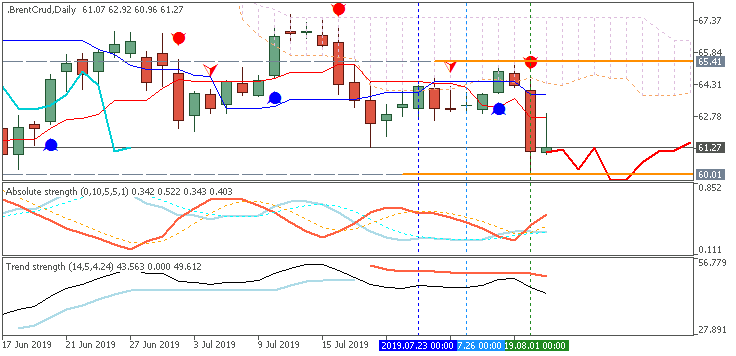 Crude Oil chart by Metatrader 5