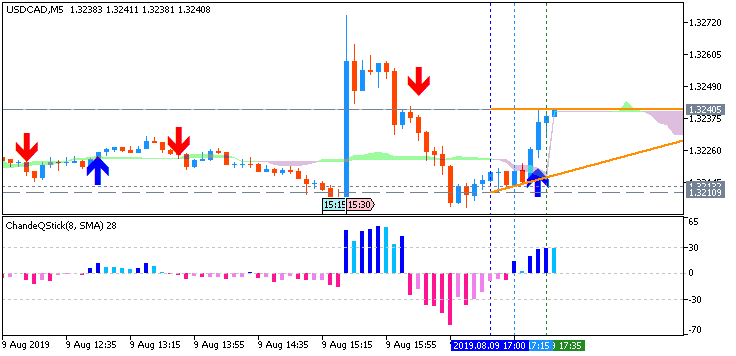 USD/CAD: range price movement by Canada  Employment Change news event