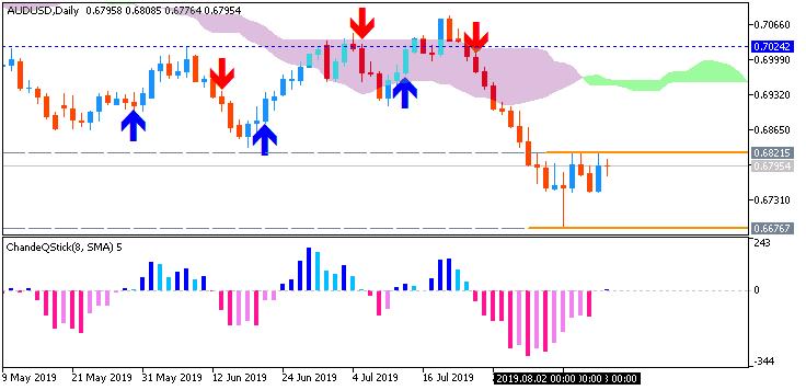 AUD/USD: range price movement by Australia  Wage Price Index news event