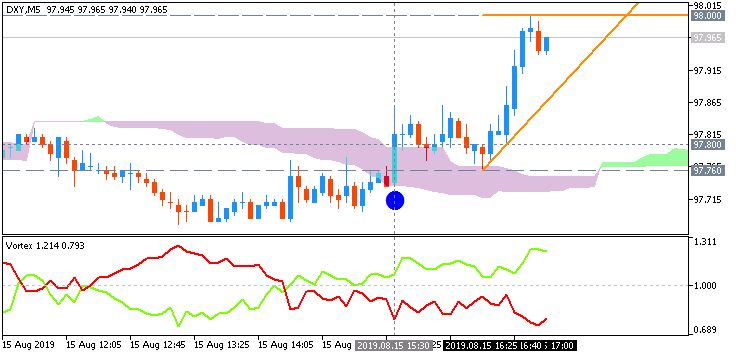 Dollar Index (DXY): range price movement by United States Retail Sales news events