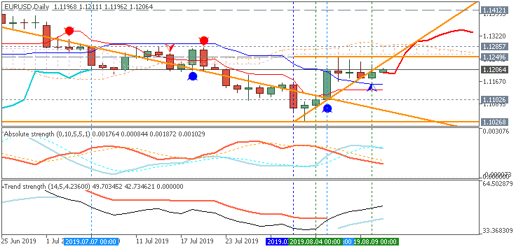 EUR/USD daily Ichimoku chart by Metatrader 5