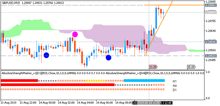 GBP/USD: range price movement by UK Consumer Price Index (CPI) news event