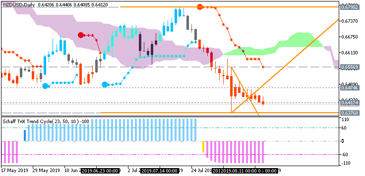 NZD/USD: range price movement by New Zealand Producer Price Index (PPI) Input news event