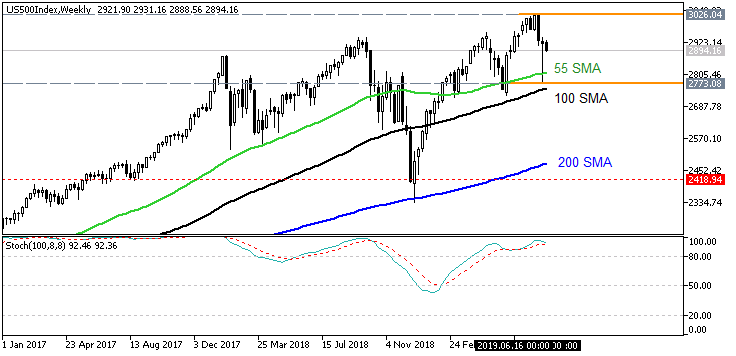 S&P 500 weekly chart by Metatrader 5