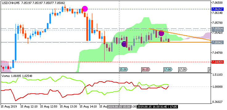 USD/CNH: range price movement by United States Retail Sales news events