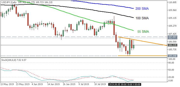 USD/JPY chart by Metatrader 5