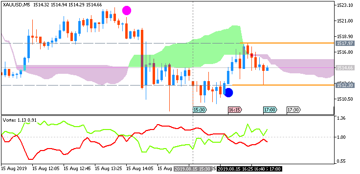 GOLD (XAU/USD): range price movement by United States Retail Sales news events