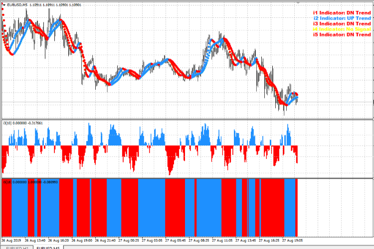 5 Minutes Scalping System - indicator for MetaTrader 4