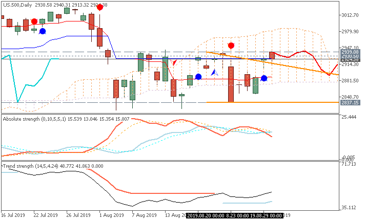 S&P 500 Ichimoku chart by Metatrader 5