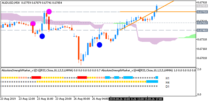 AUD/USD: range price movement by United States  Durable Goods Orders Ex Transportation news events