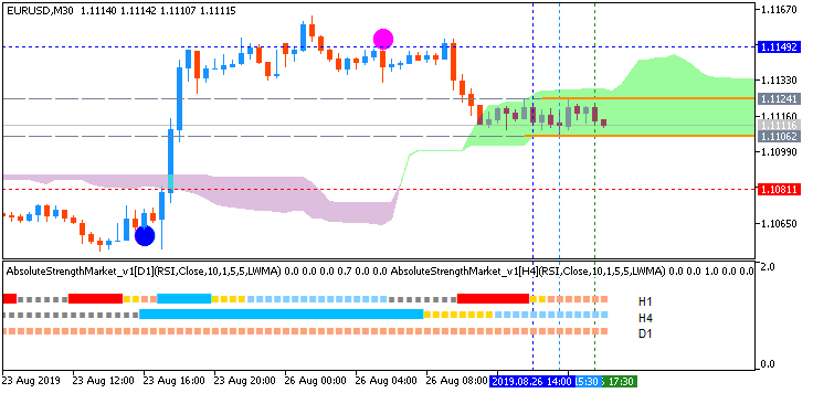 EUR/USD: range price movement by United States  Durable Goods Orders Ex Transportation news events