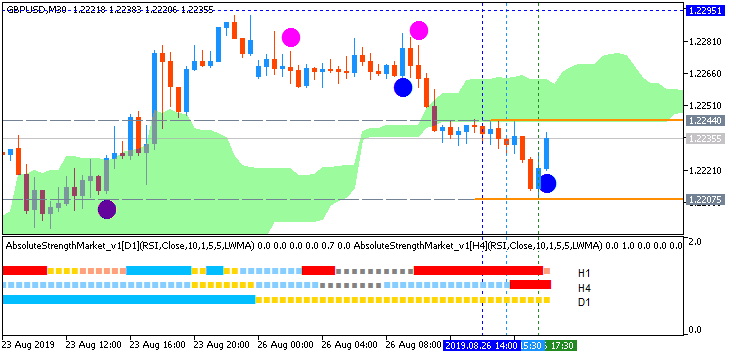 GBP/USD: range price movement by United States  Durable Goods Orders Ex Transportation news events