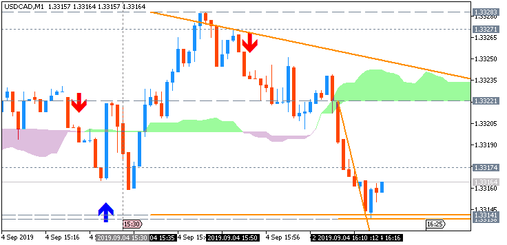 USD/CAD: range price movement by Canada Trade Balance news event