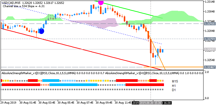 USD/CAD: range price movement by Canada GDP news event