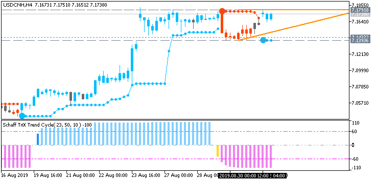 USD/CNH H4: range price movement by China Caixin Manufacturing PMI news event