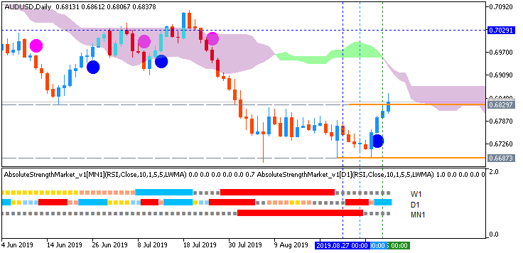 AUDUSD daily chart by Metatrader 5