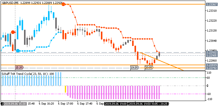 GBP/USD: range price movement by Nonfarm Payrolls news events