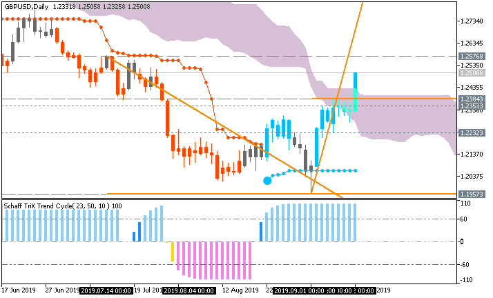 GBP/USD daily Brainwashing chart by Metatrader 5