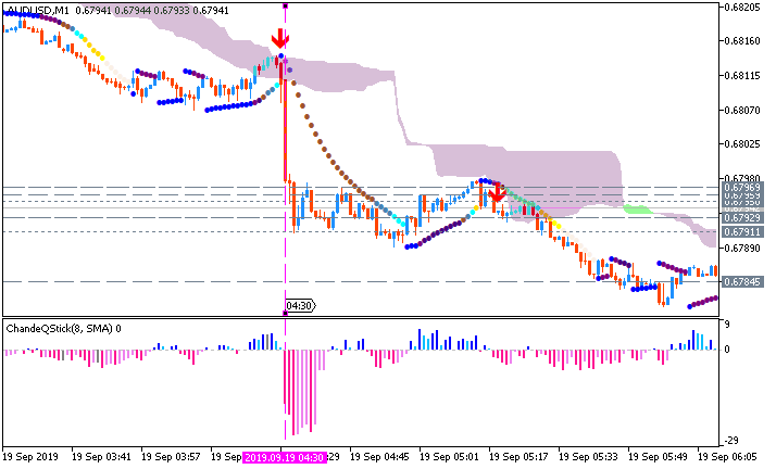 AUD/USD: range price movement by Australia Employment Change news event