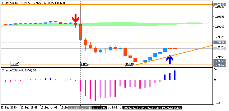 EUR/USD: range price movement by ECB  Interest Rates news event