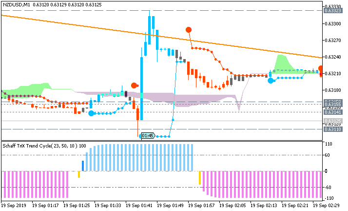 NZD/USD: range price movement by New Zealand GDP news event