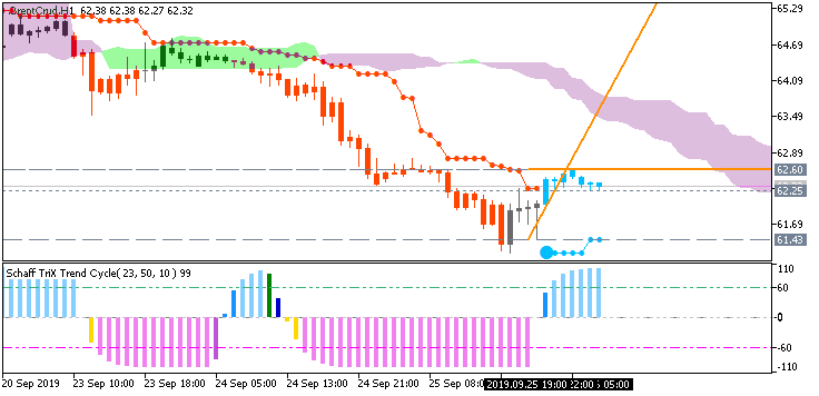 Crude Oil: range price movement by  U.S. Commercial Crude Oil Inventories news events