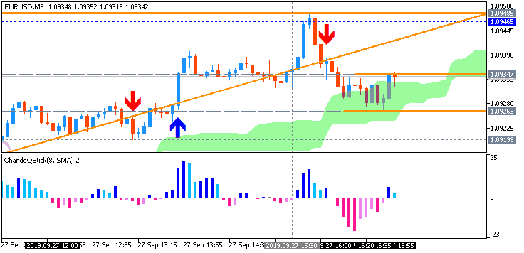 EUR/USD: range price movement by Core Durable Goods Orders news events