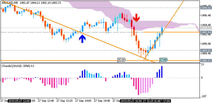 GOLD (XAU/USD): range price movement by Core Durable Goods Orders news events