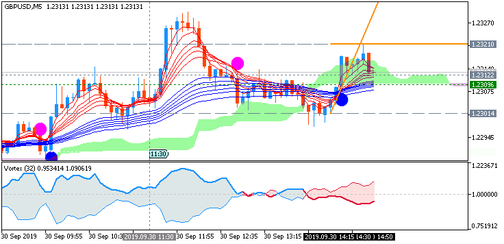 GBP/USD: range price movement by UK Current Account news event
