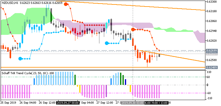NZD/USD: range price movement by ANZ Business Confidence news event