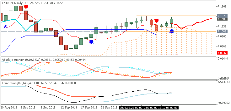 USD/CNH Daily chart by Metatrader 5