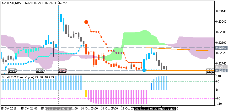 NZD/USD: range price movement by New Zealand CPI news event