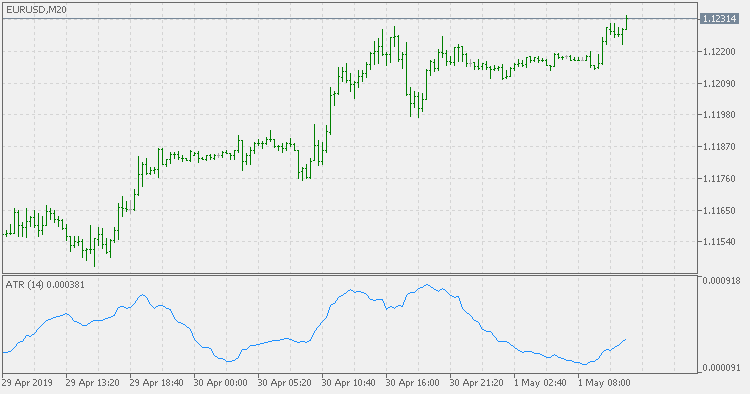 ATR - indicator for MetaTrader 5