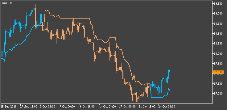 Trading the trend - indicator for MetaTrader 5