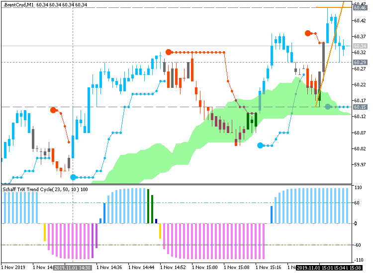 Brent Crude Oil: range price movement by Nonfarm Payrolls news events