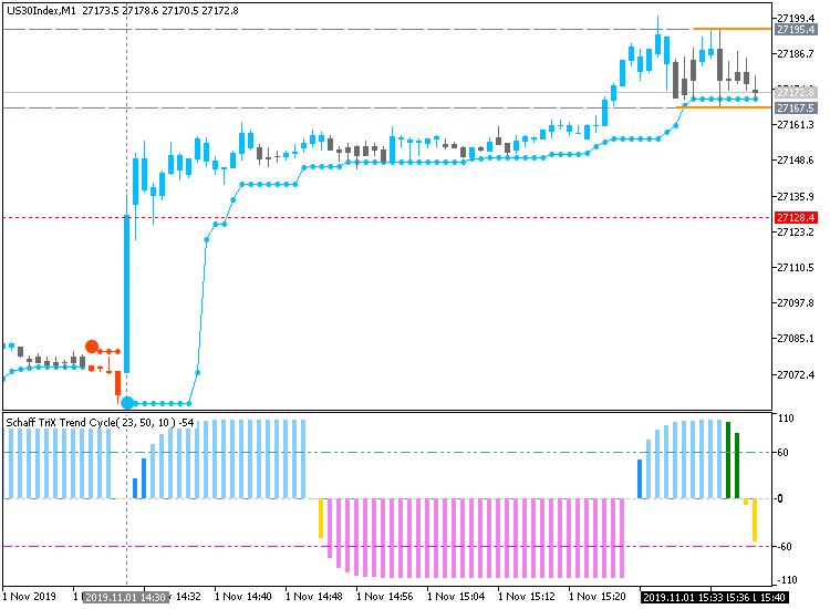 Dow Jones Index: range price movement by Nonfarm Payrolls news events