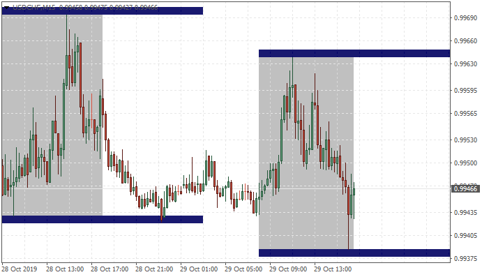 Trading Sessions Trade - indicator for MetaTrader 4