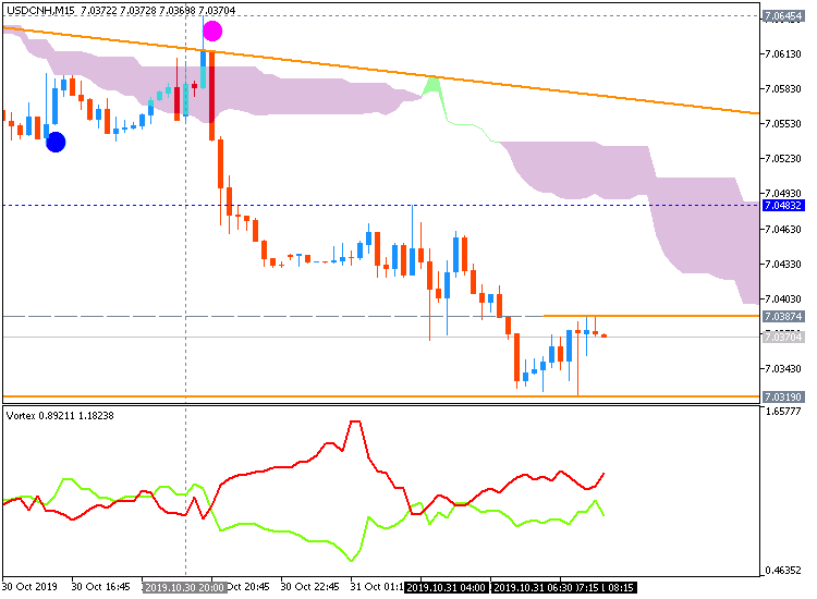 USD/CNH: range price movement by  Federal Funds Rate news events