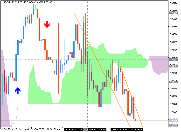 USD/CNH M5: range price movement by China  Caixin Manufacturing PMI news event