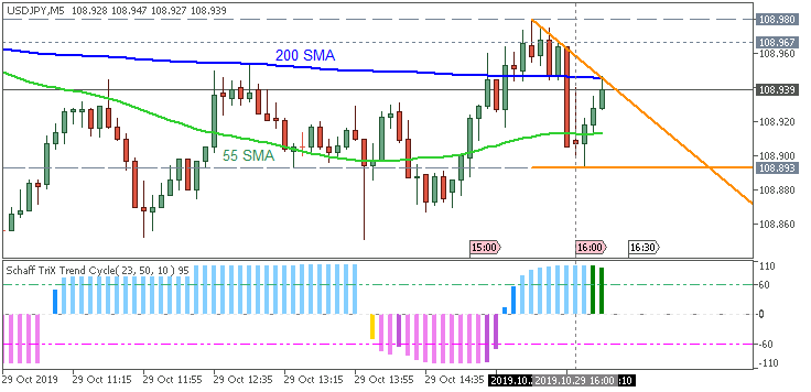 USD/JPY: range price movement by CB Consumer Confidence news events